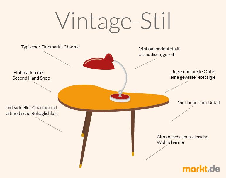 einrichten im vintage-style: tipps für die einrichtung der wohnung ... - Wohnung Style Einrichtung